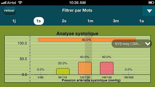 Tension artérielle  - Smart tension artérielle (SmartBP) pour mac